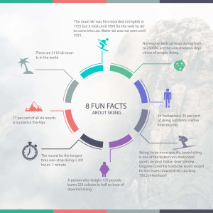 8 Fun Facts About Skiing - Infographic